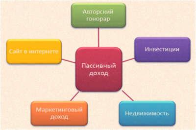 Создать 5 источников пассивного дохода