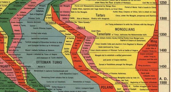 Изучить всемирную историю