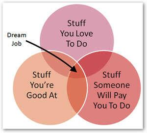 Найти работу мечты и заниматься любимым делом
