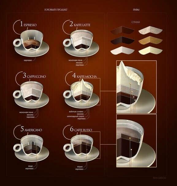Попробовать все виды кофе))