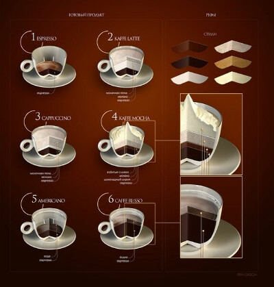 Попробовать все виды кофе
